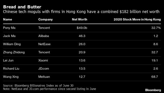 Tech Tycoons Flood H.K. With $20 Billion of Stock Listings