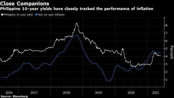Inflation Slowdown Set to Supercharge Philippine Bond Rally