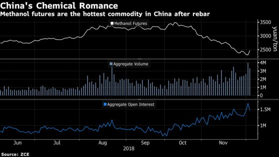 Short Sellers Dominate China's Latest Hot Commodity Bet