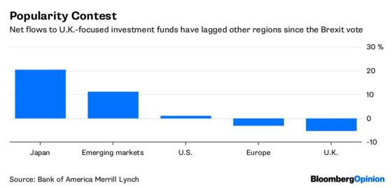 Brexit Britain's Best Pitch to Investors? Italy