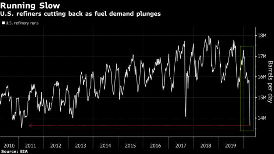 Some of America's Oil Refineries May Be on Brink of Shutting
