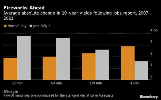 JPMorgan Sees Rates-Market Peril as Jobs Data, Holiday Converge