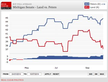 Polling in the Michigan Senate race since the