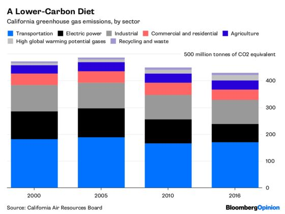 California's Energy Diet Is Working