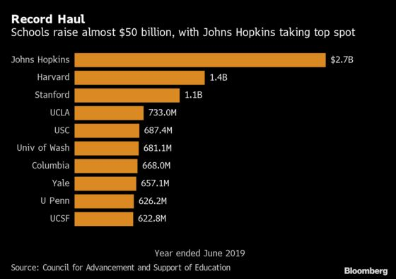 Johns Hopkins Displaces Harvard as Top Fundraiser in Record Year