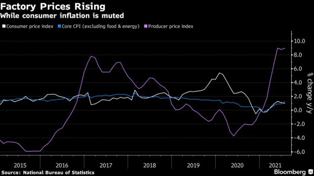 While consumer inflation is muted