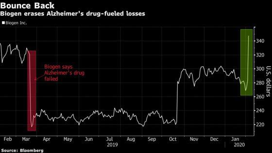 Biogen's $11 Billion Boom Erases 2019 Alzheimer's Drug Struggle