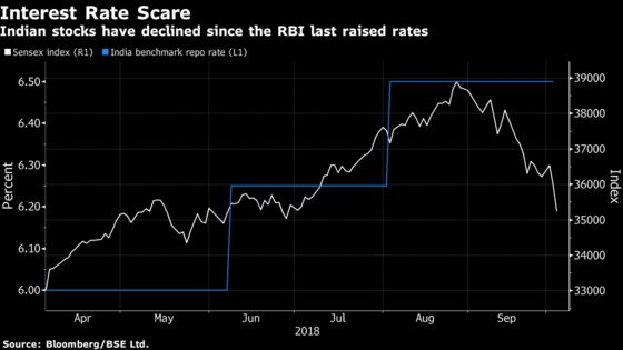 India Funds Are Betting on an Interest-Rate Rise