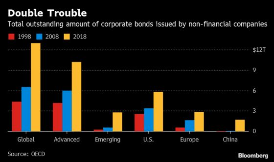 Corporate Bond Markets Haunted by Elevated Risks, OECD Warns