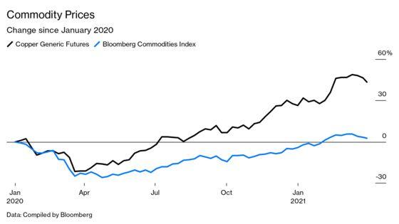 China's Commodities Binge Makes America's Future More Expensive