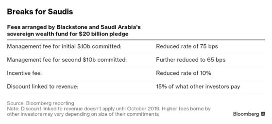 How Blackstone Landed $20 Billion From Saudis for New Fund