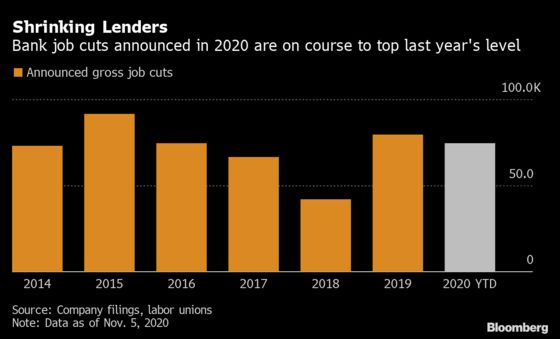 Cuts From Santander to ING Take Banking Job Losses Above 75,000