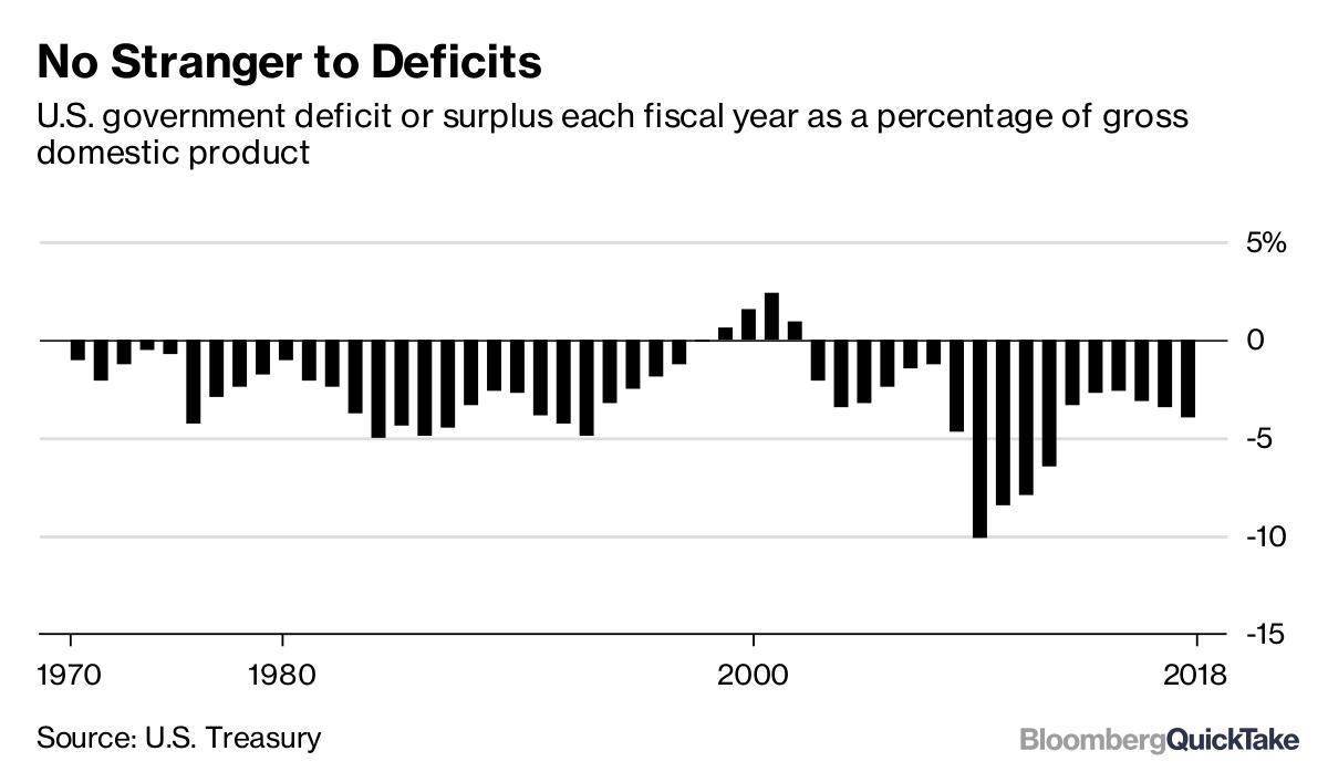 U S  Budget Deficit - Bloomberg