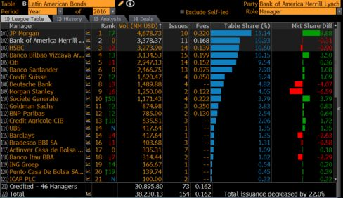 Argentina has set bank fees for bond sale at 0.18%, higher than the Latin America fee average of 0.16% this year.