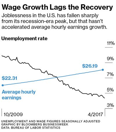 Image result for why aren't wages rising in the US?