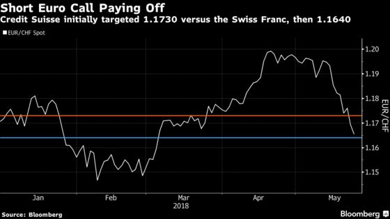 Selling Euro Against Havens May Be Way to Play Europe Slump