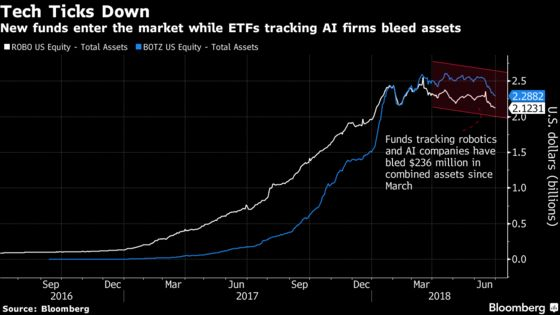 BlackRock Joins the AI andRobotics ETF Craze