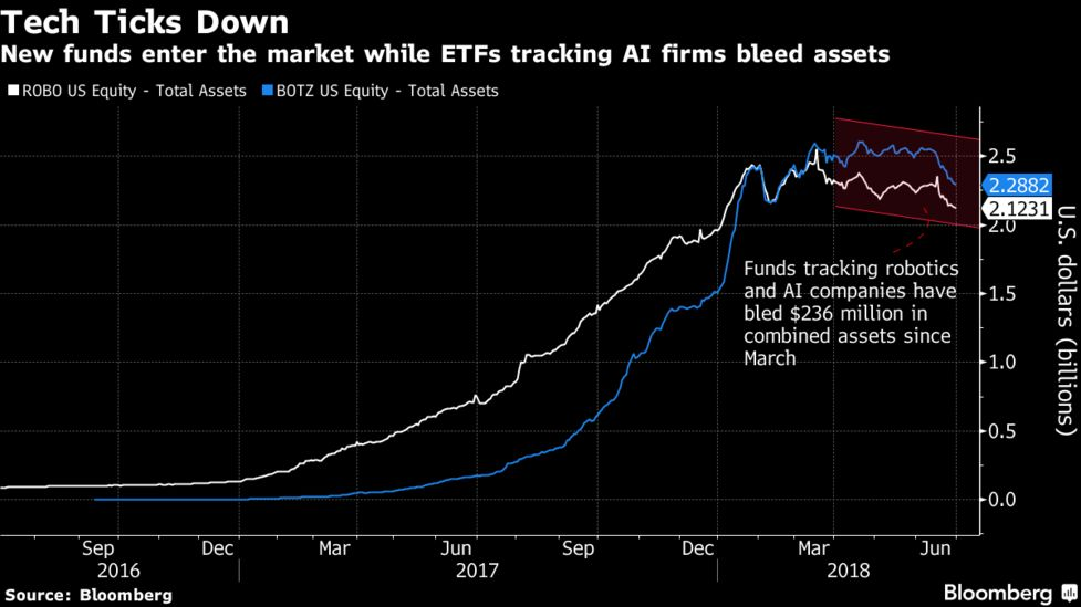 Blackrock Joins The Ai And Robotics Etf Craze Bloomberg