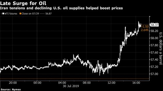 Oil Surges as Traders Await Fed Cut, Industry Sees Storage Drop