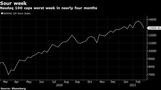 Nasdaq 100 Index Notches Gain After Worst Week Since October