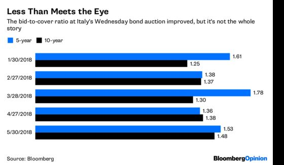 Italy Needed a Bond Victory. It Got a Whimper