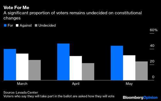 PutinPutsHis Post-Covid Comeback to a Vote