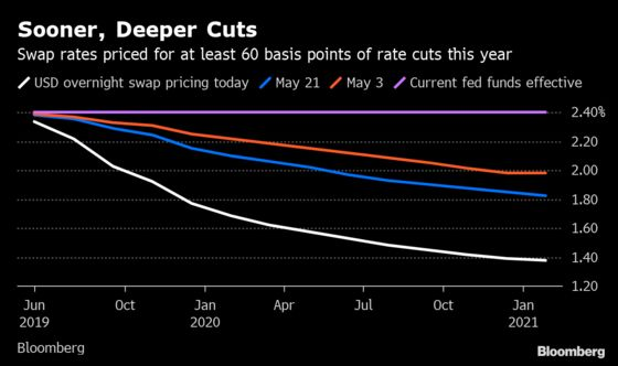 Two Fed Cuts This Year May Be Going Bit Too Far for Some Traders