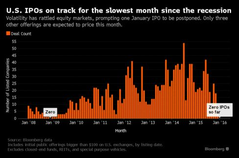U.S. IPOs On Track For Slowest Month Since Recession