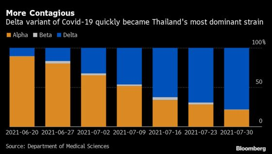 Delta Spread Beyond Bangkok Is Pushing Thai Cases to Record