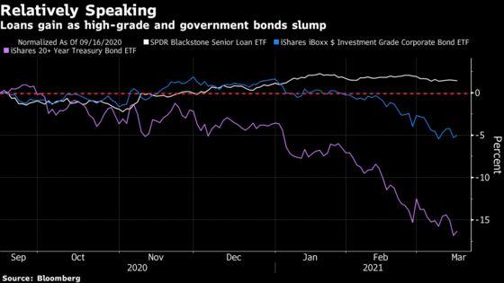 Inflation Fears Fuel 24 Weeks of Inflows to $4 Billion Loan ETF