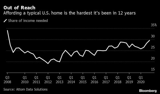 U.S. Homebuyers Face Worst Affordability Squeeze in 12 Years