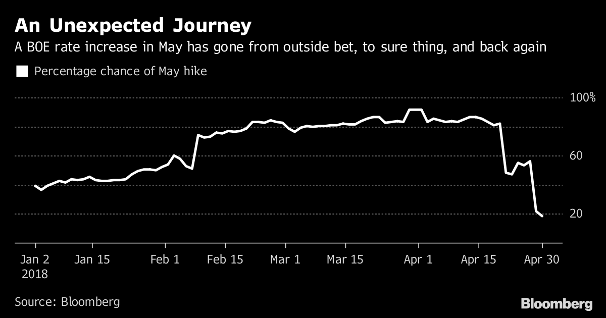 An Unexpected Journey       A BOE rate increase in May has gone from outside bet to sure thing and back again              Source Bloomberg