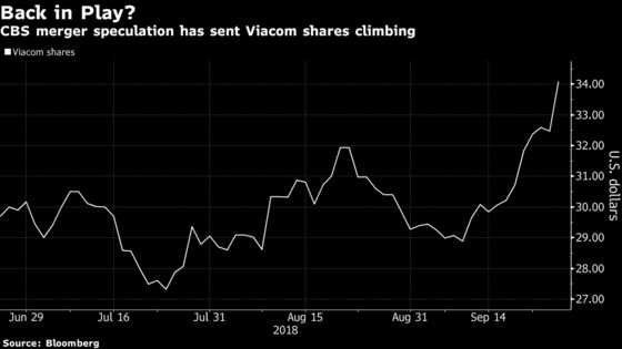 Viacom Hits Six-Month High on Speculation CBS Deal Isn't Dead