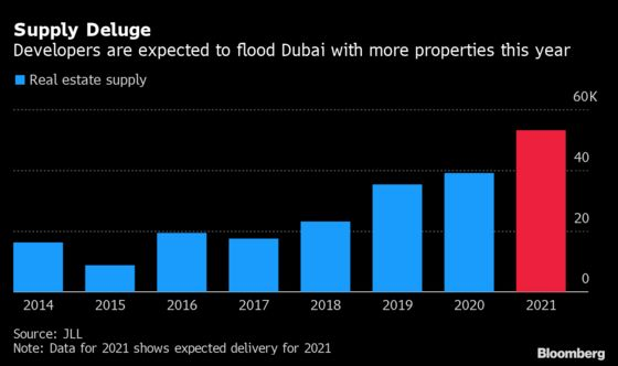 Dubai's Property Glut Could Mean Two More Years of Price Drop