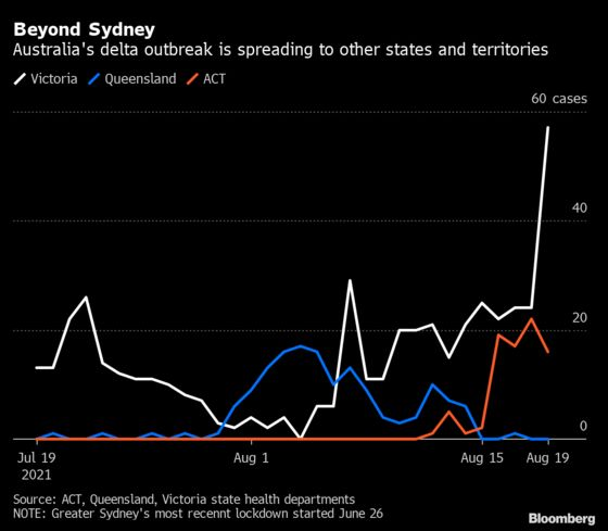 Australia Sees Worst Day of Pandemic Amid Delta Outbreak