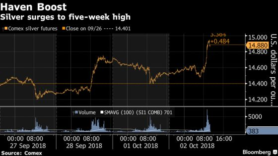 It Took Only 10 Minutes to Send Gold and Silver Prices Soaring