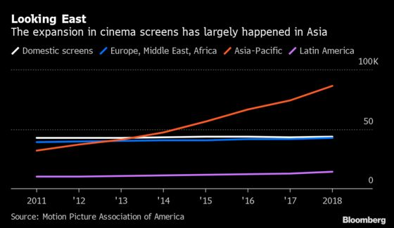 Booze, Overseas Growth Keep Theater Chains Afloat in Netflix Era