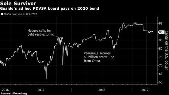 Guaido Pays Maduro's Debt to Keep Citgo Venezuelan
