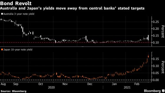 Central Banks Fight Bond Rout With Action and Promise of More