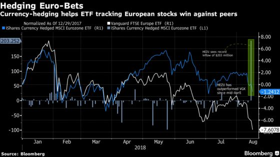 It's High Time to Hedge Euro Weakness, Judging by ETF Flows
