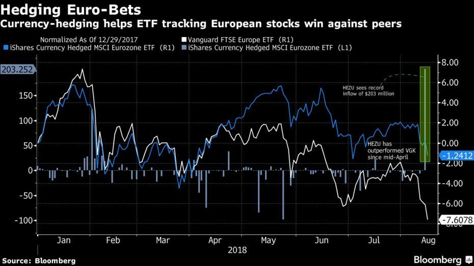 etf hedging euro
