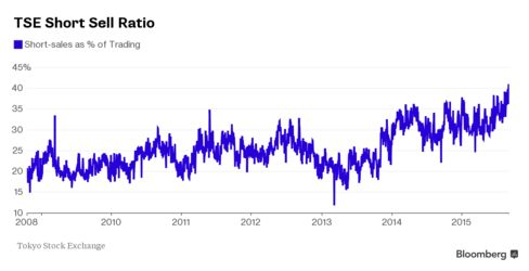 TSE Short Sell Ratio