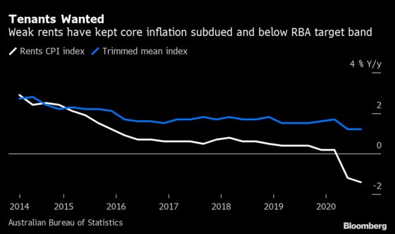 Australia's Inflation Set to Be Buffeted by Spike in Childcare