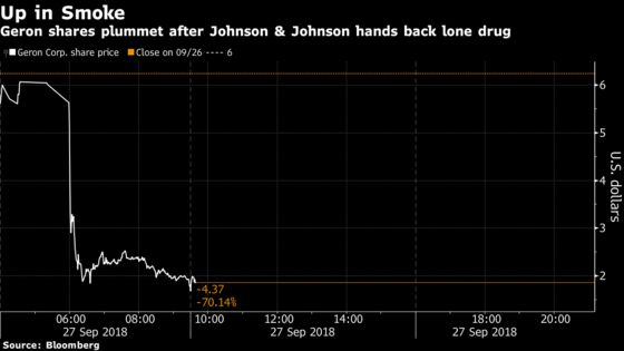 Geron Plunges 68% After J&J Ends Partnership That Had Ignited Stock