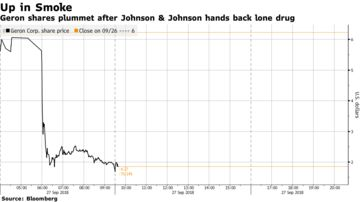Geron Plunges 68% as J&J Ends Partnership That Had Ignited