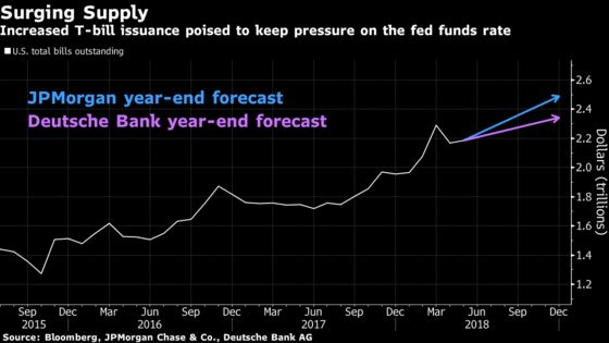 Forget the Yield Curve. The Debt-Market Action Is in Fed Funds