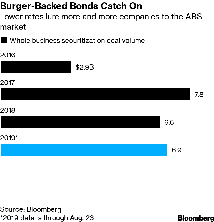 what term is used for bonds that have specific assets pledged as collateral?