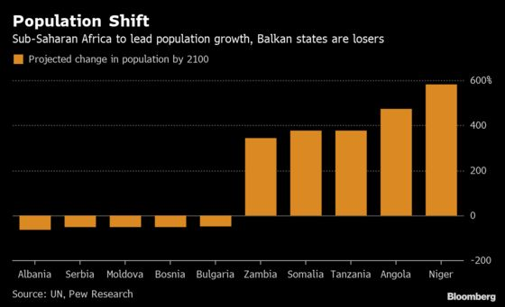 Africa to Gain, Balkans to Lose in World Population Shift