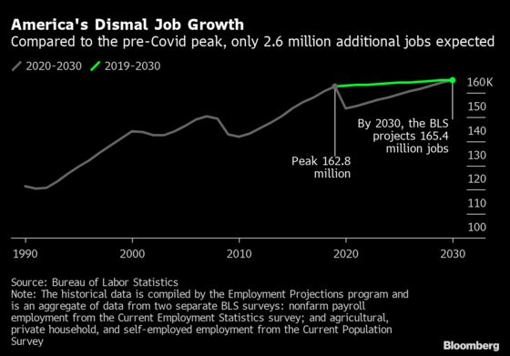 Fewer Pediatricians, More Cooks Seen in Dismal U.S. Jobs Outlook