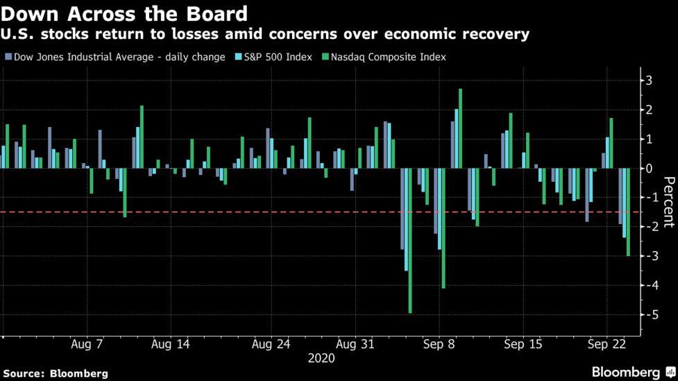 米国市況】株急反落、追加財政支援の必要性を金融当局者が強調 - Bloomberg
